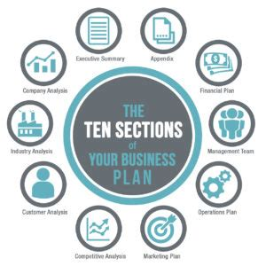A guide to preparing a restaurant business plan